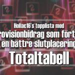 Hollac16's topplista: 30 Eurovisionbidrag som förtjänade en bättre slutplacering – Totaltabellen